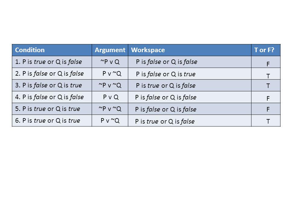 ConditionArgumentWorkspaceT or F. 1. P is true or Q is false~P v Q 2.