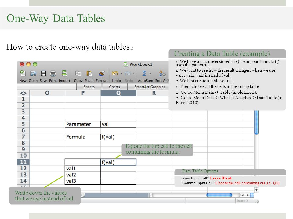 Creating a Data Table (example) Write down the values that we use instead of val.