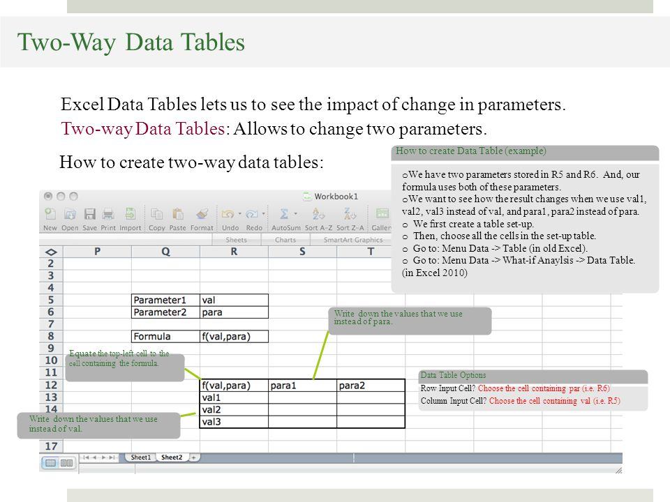 Two-Way Data Tables Excel Data Tables lets us to see the impact of change in parameters.