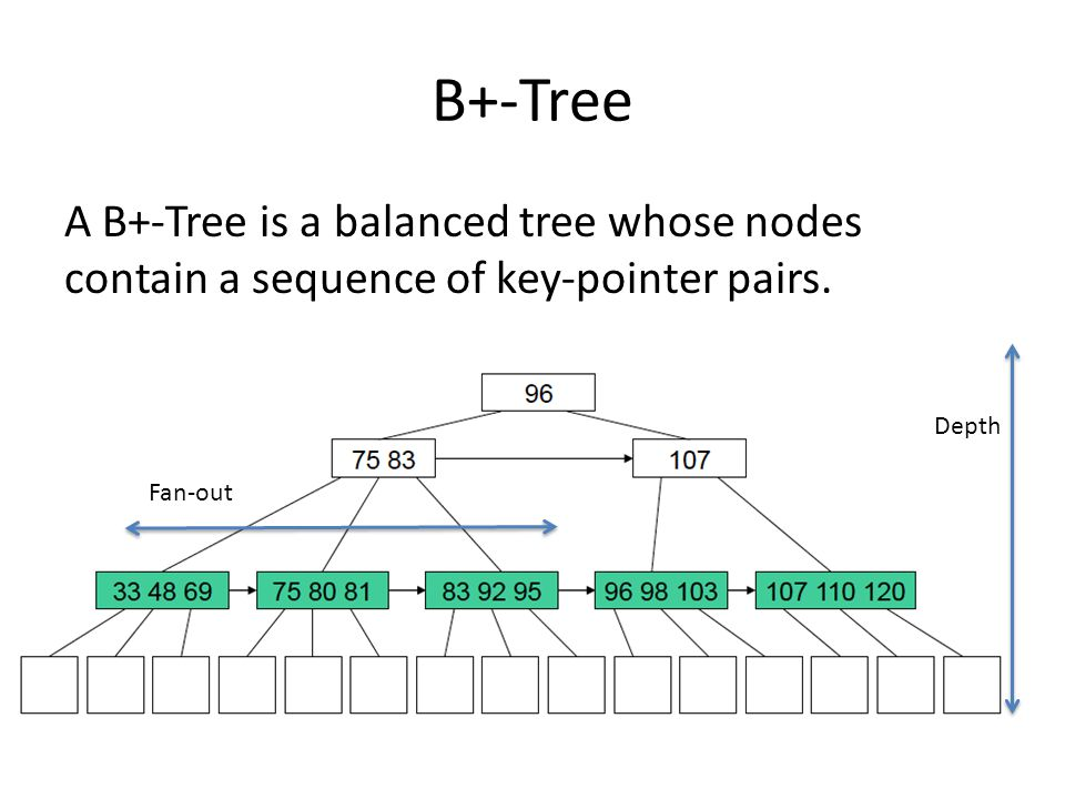 B+-Tree A B+-Tree is a balanced tree whose nodes contain a sequence of key-pointer pairs.