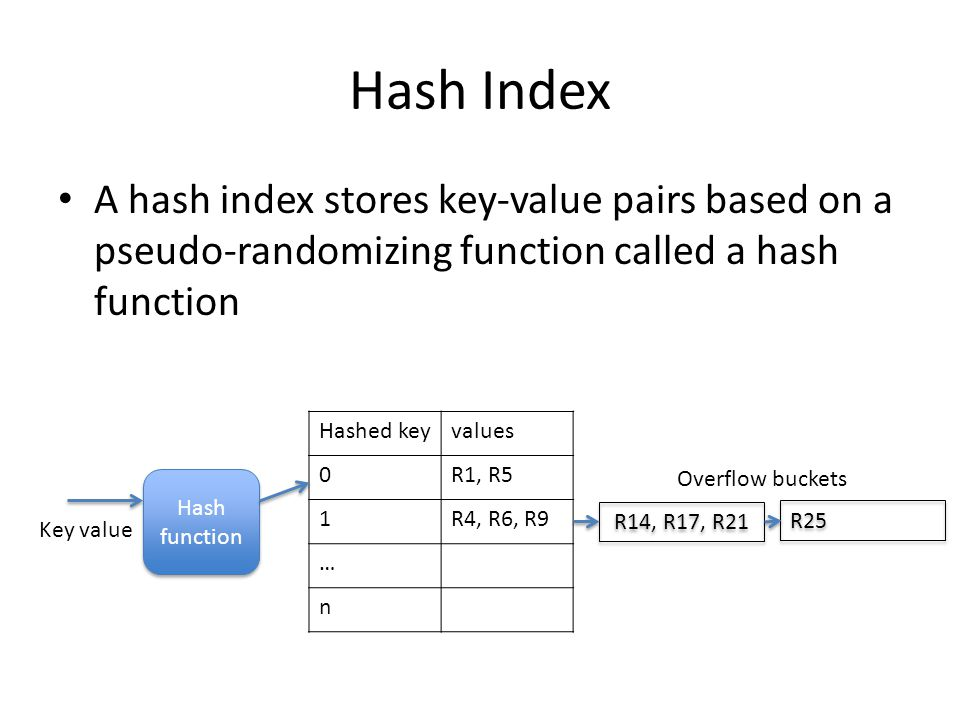 Hash Index A hash index stores key-value pairs based on a pseudo-randomizing function called a hash function Key value Hashed keyvalues 0R1, R5 1R4, R6, R9 … n R14, R17, R21 R25 Overflow buckets Hash function Hash function