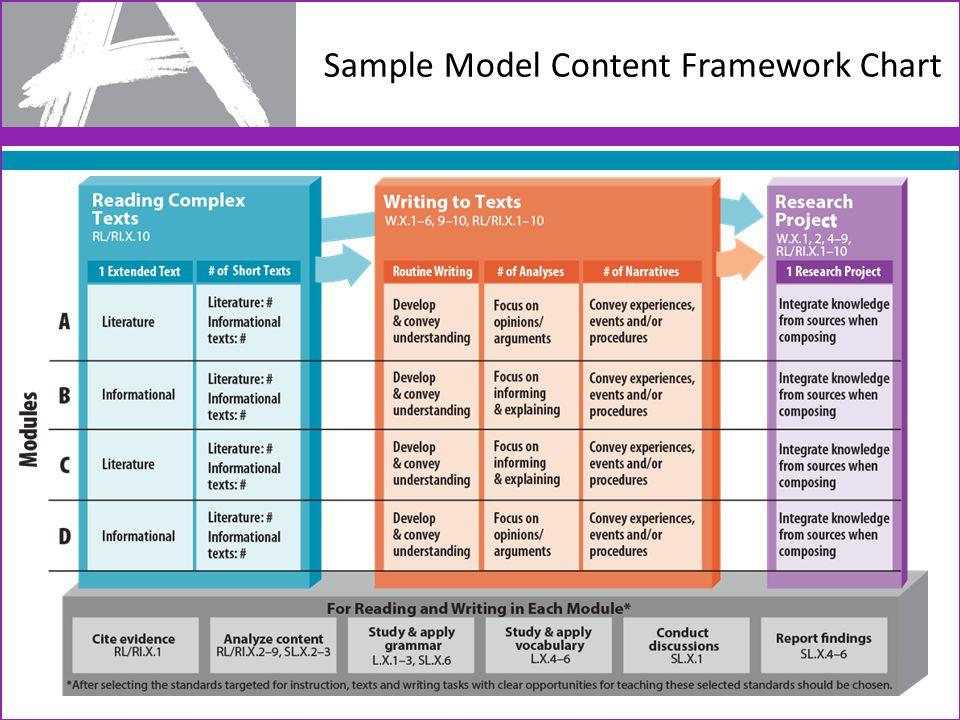 Sample Model Content Framework Chart