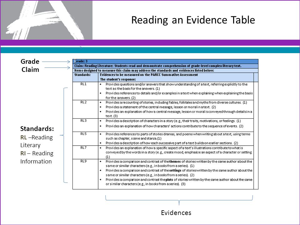 Reading an Evidence Table Grade Claim Standards: RL –Reading Literary RI – Reading Information Evidences