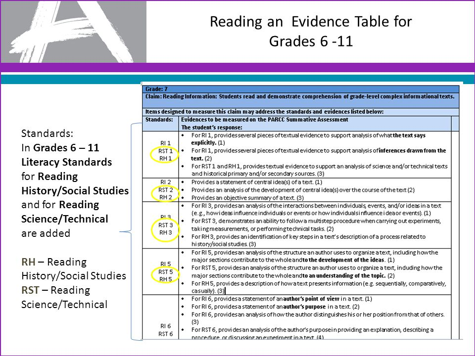 Reading an Evidence Table for Grades 6 -11 Standards: In Grades 6 – 11 Literacy Standards for Reading History/Social Studies and for Reading Science/Technical are added RH – Reading History/Social Studies RST – Reading Science/Technical