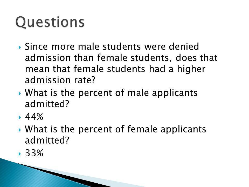 Since more male students were denied admission than female students, does that mean that female students had a higher admission rate.