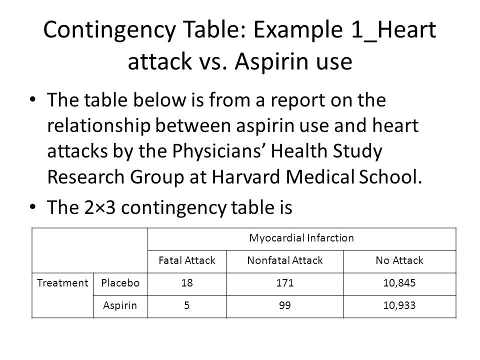 Contingency Table: Example 1_Heart attack vs.