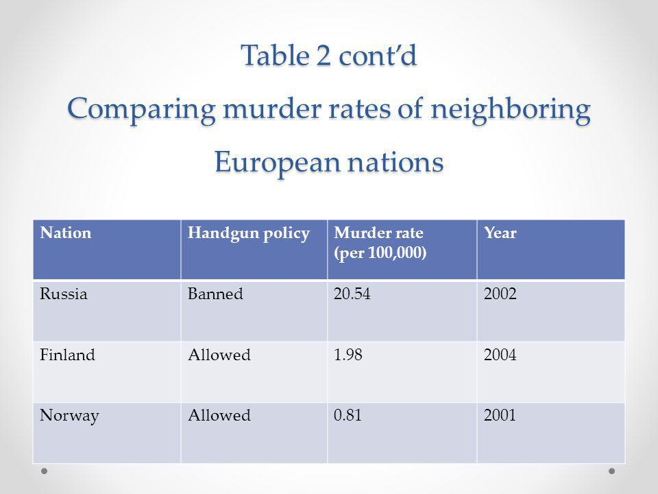 Table 2 contd Comparing murder rates of neighboring European nations NationHandgun policyMurder rate (per 100,000) Year RussiaBanned20.542002 FinlandAllowed1.982004 NorwayAllowed0.812001