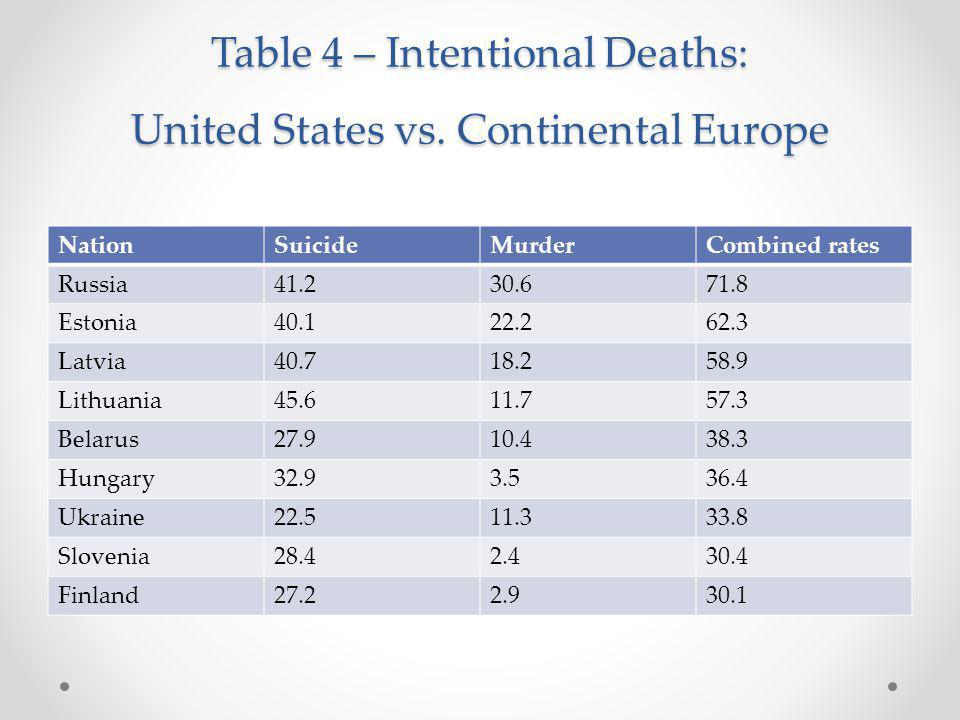 Table 4 – Intentional Deaths: United States vs.