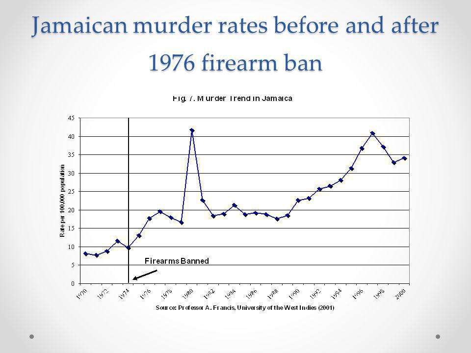 Jamaican murder rates before and after 1976 firearm ban
