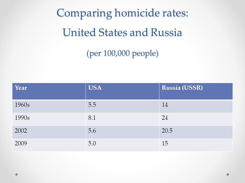 Table 3 (contd) - Eastern Europe Gun ownership and murder rates NationMurder rate (year)Rate of gun ownership Finland1.98 [2004]39,000 Poland1.79 [2003]1,500 Slovenia1.81 [2000]5,000 Cz.