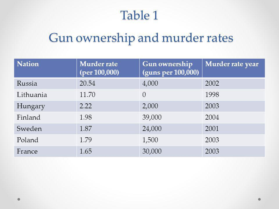 Table 4 (contd) – Intentional Deaths: United States vs.