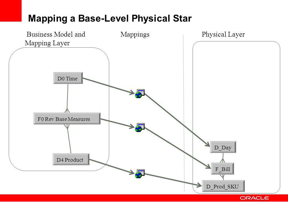 Mapping a Base-Level Physical Star Business Model and Mapping Layer Physical LayerMappings D0 Time D4 Product F0 Rev Base Measures D_Day D_Prod_SKU F_