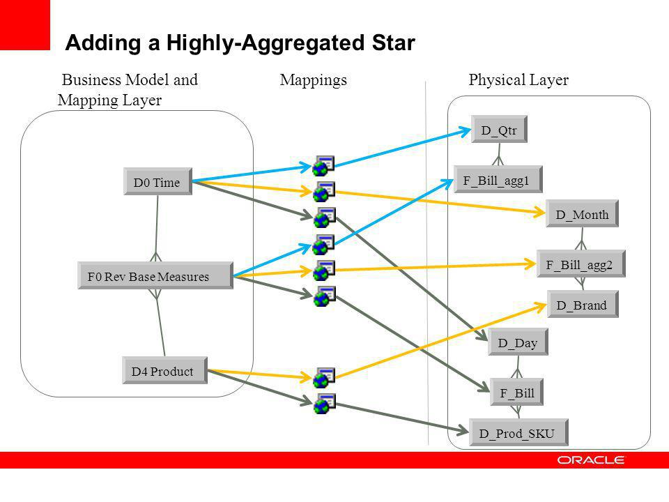 Adding a Highly-Aggregated Star Business Model and Mapping Layer D0 Time D4 Product F0 Rev Base Measures D_Day D_Prod_SKU F_Bill D_Month D_Brand F_Bil