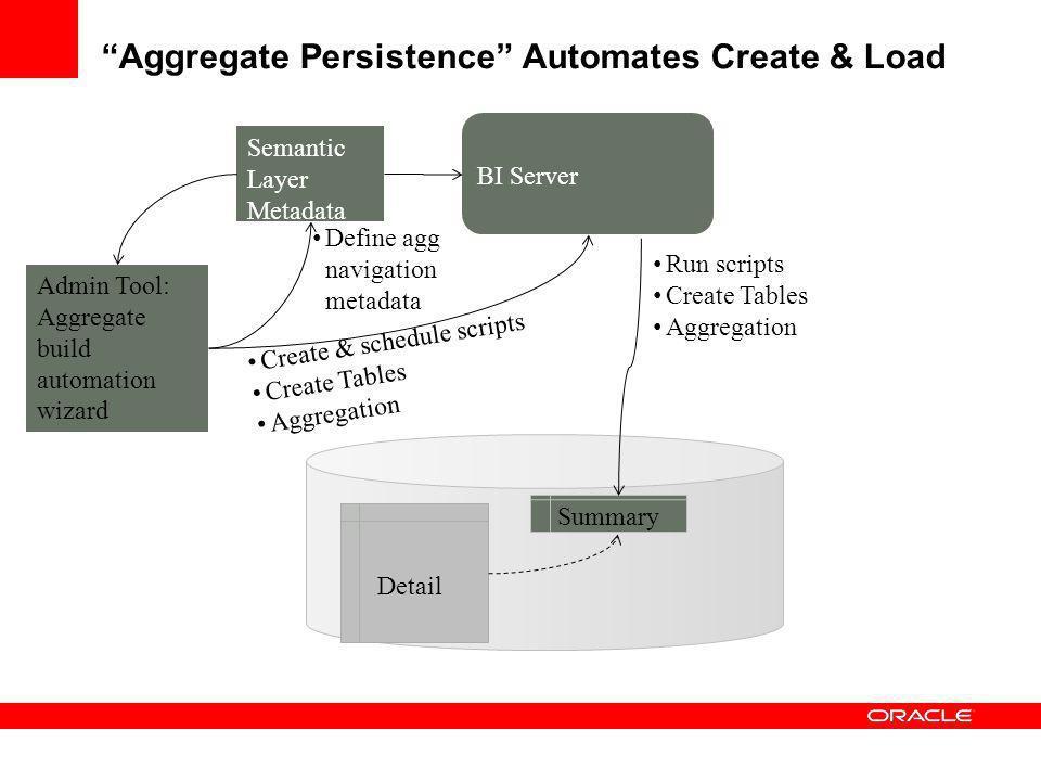 Aggregate Persistence Automates Create & Load Define agg navigation metadata Detail Summary Semantic Layer Metadata Admin Tool: Aggregate build automa