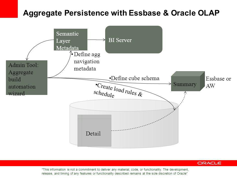 Aggregate Persistence with Essbase & Oracle OLAP Detail Semantic Layer Metadata Admin Tool: Aggregate build automation wizard Define cube schema Creat