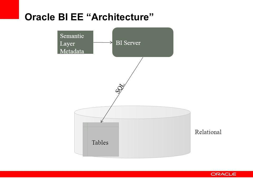 Oracle BI EE Aggregate Navigation Relational Detail Summary Semantic Layer Metadata Metadata describes aggregate mappings SQL At query time, BI Server queries the fastest source that has enough detail to satisfy the user request Load time aggregation Performance of highly summarized requests is dramatically improved BI Server