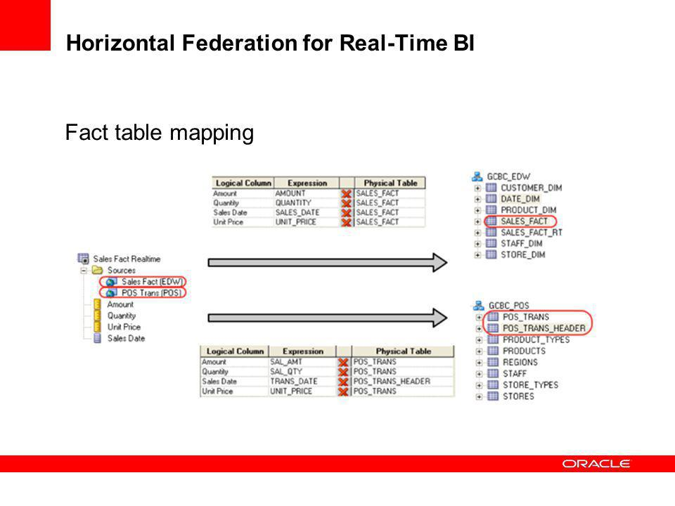Horizontal Federation for Real-Time BI Fact table mapping