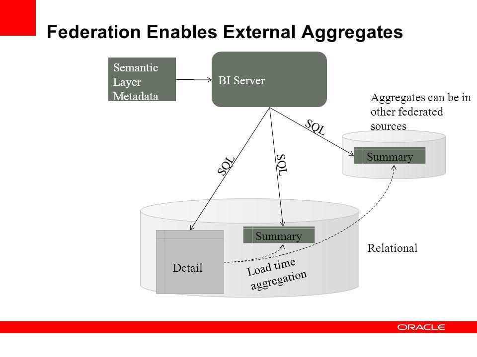 Federation Enables External Aggregates Relational Detail Summary Semantic Layer Metadata SQL Load time aggregation Summary SQL Aggregates can be in ot