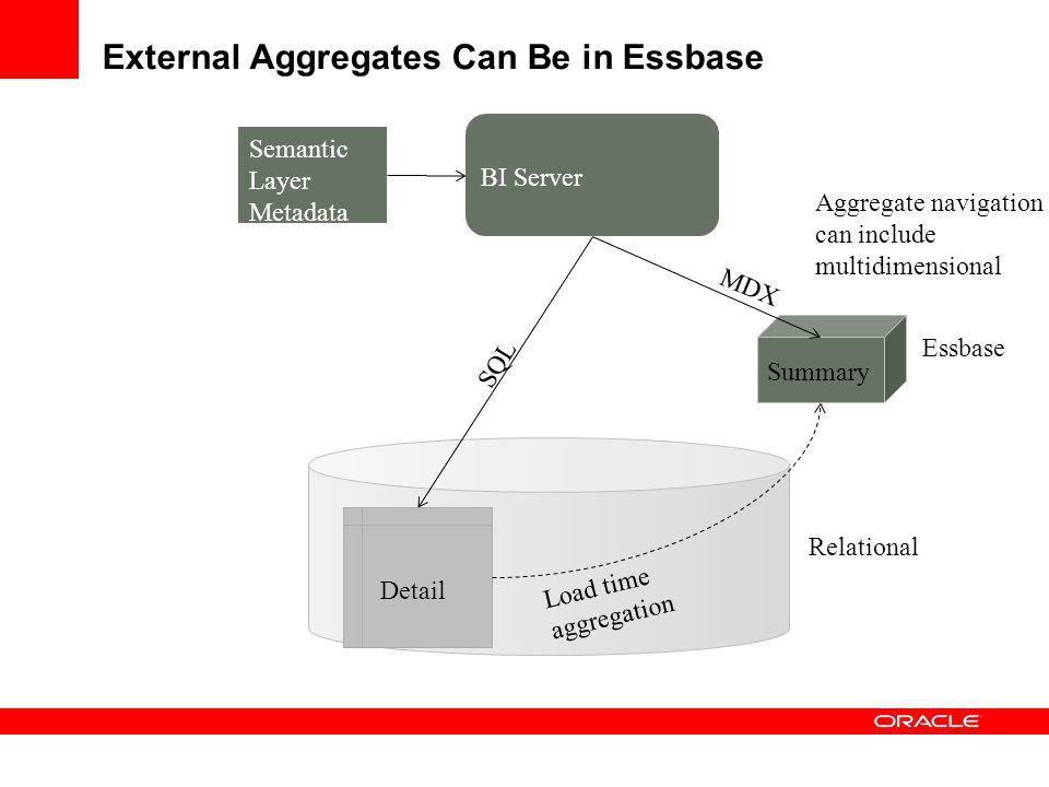 External Aggregates Can Be Oracle OLAP Relational Detail Summary Oracle OLAP AW Semantic Layer Metadata Aggregate navigation can include multidimensional SQL MDX Load time aggregation BI Server This information is not a commitment to deliver any material, code, or functionality.