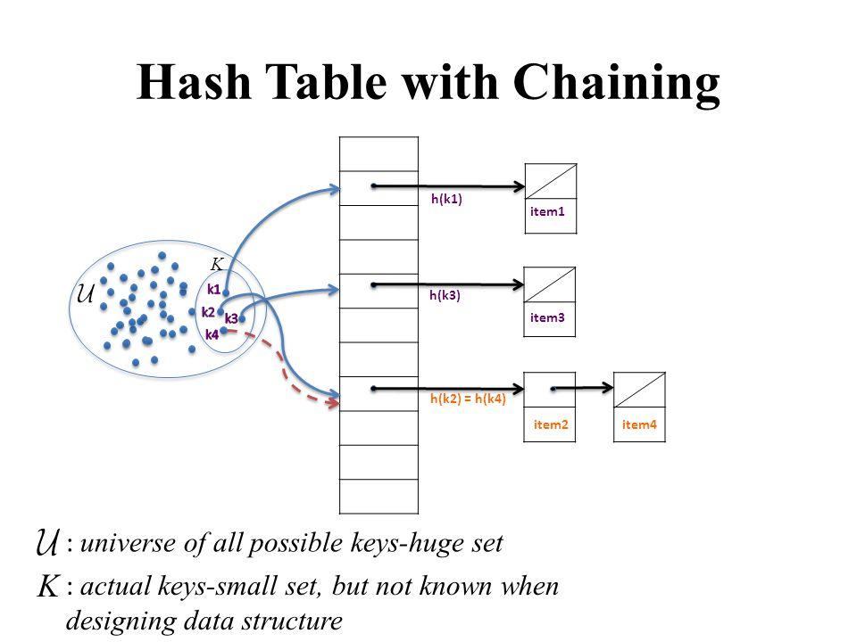 : universe of all possible keys-huge set h(k1) h(k3) h(k2) = h(k4) : actual keys-small set, but not known when designing data structure K item3 item1