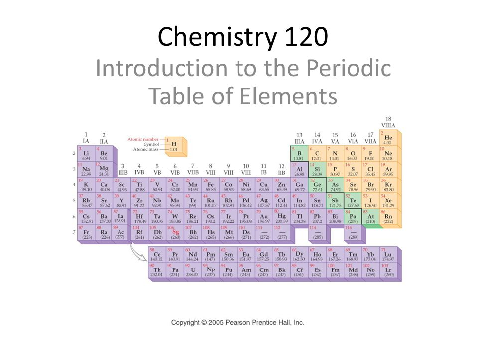 Chemistry 120 Introduction to the Periodic Table of Elements