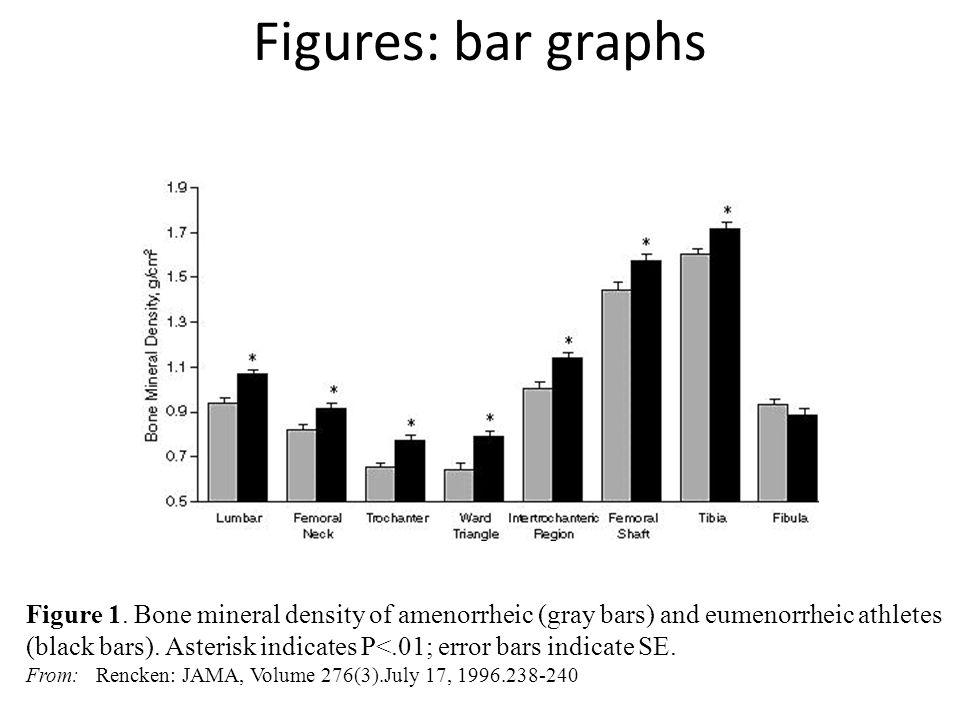 Figures: bar graphs Figure 1.