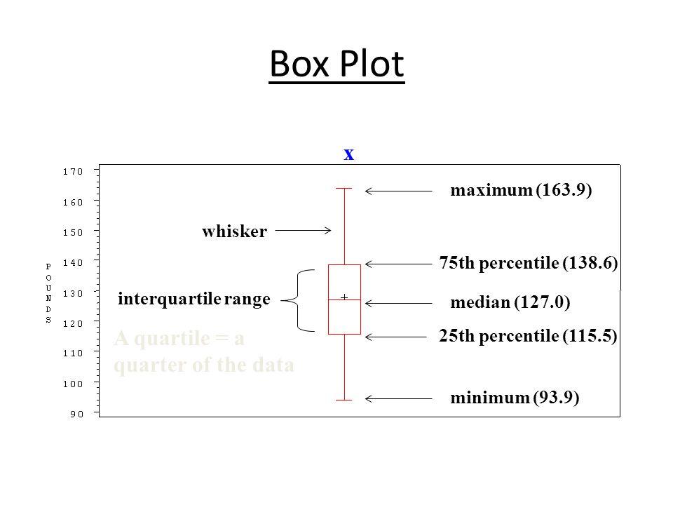 Box Plot maximum (163.9) interquartile range whisker 75th percentile (138.6) minimum (93.9) 25th percentile (115.5) median (127.0) A quartile = a quarter of the data x