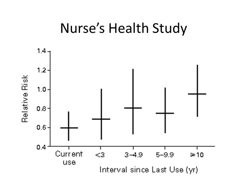 Nurses Health Study
