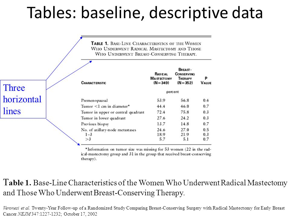 Tables: baseline, descriptive data % n Womens health Initiative, JAMA, 2002