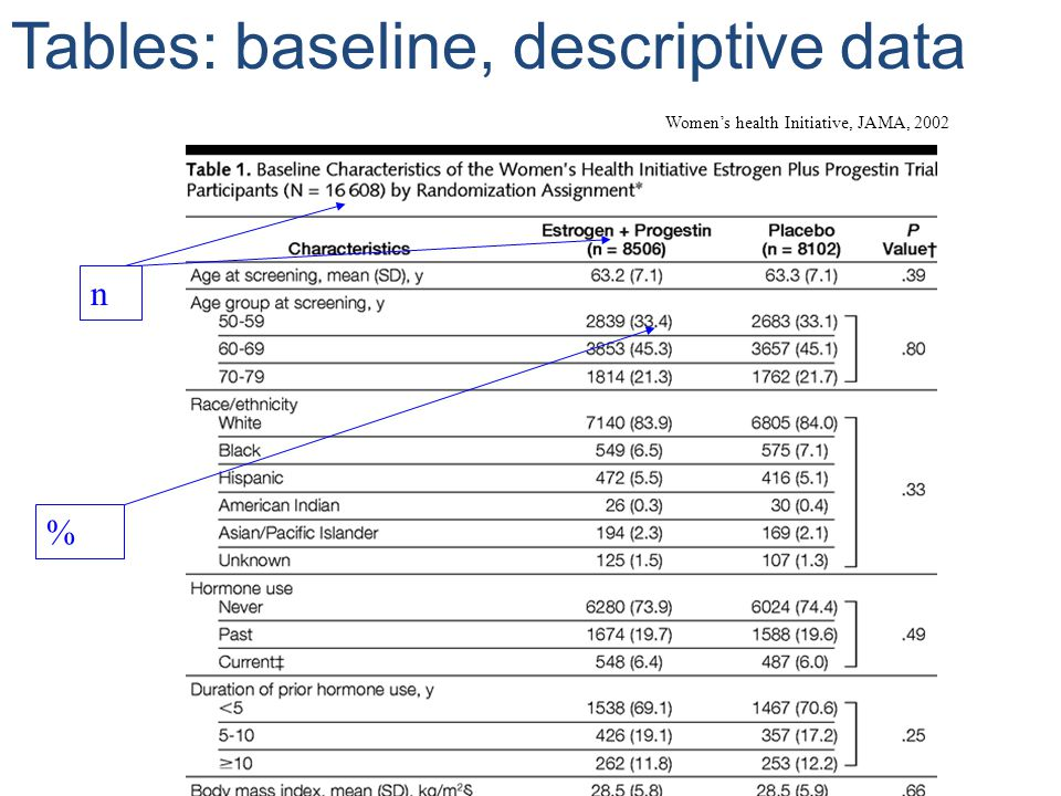 Tables: baseline, descriptive data % n Womens health Initiative, JAMA, 2002
