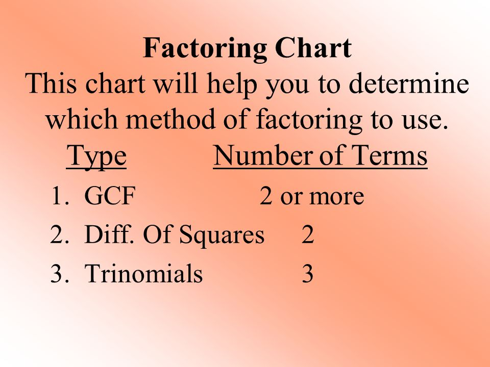 Factoring Chart This chart will help you to determine which method of factoring to use. TypeNumber of Terms 1. GCF 2 or more 2. Diff. Of Squares 2 3.