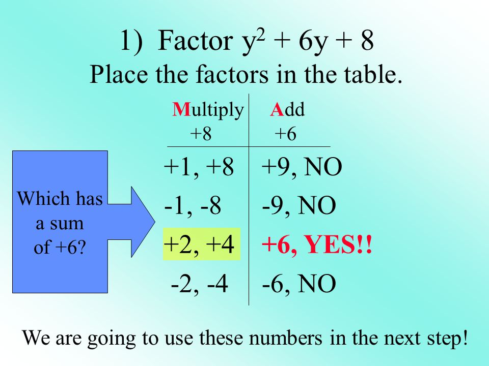 1) Factor y 2 + 6y + 8 Place the factors in the table. +1, +8 -1, -8 +2, +4 -2, -4 MultiplyAdd +8 +6 Which has a sum of +6? +9, NO -9, NO +6, YES!! -6