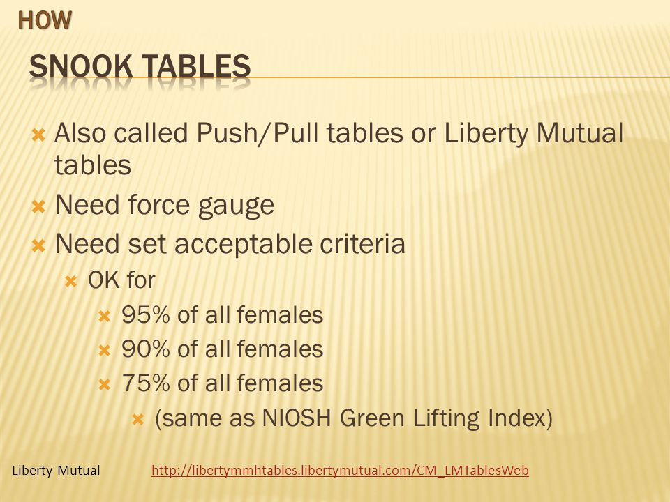 Liberty Mutualhttp://libertymmhtables.libertymutual.com/CM_LMTablesWeb Also called Push/Pull tables or Liberty Mutual tables Need force gauge Need set acceptable criteria OK for 95% of all females 90% of all females 75% of all females (same as NIOSH Green Lifting Index)