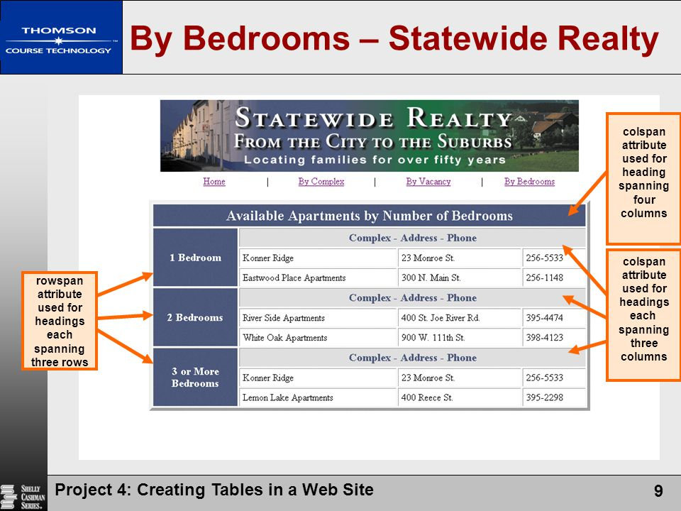 Project 4: Creating Tables in a Web Site 9 By Bedrooms – Statewide Realty colspan attribute used for headings each spanning three columns rowspan attr