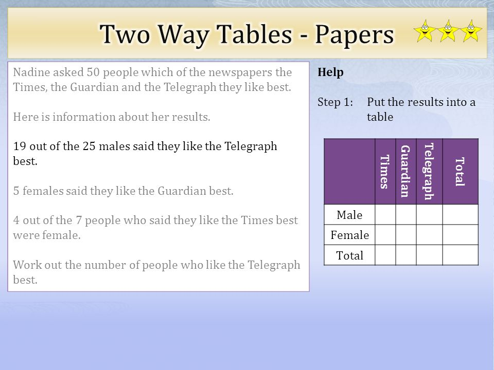 Help Step 1: Put the results into a table Nadine asked 50 people which of the newspapers the Times, the Guardian and the Telegraph they like best. Her