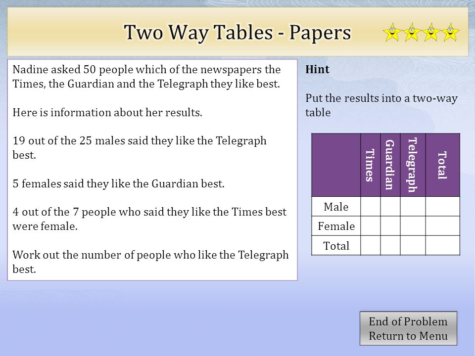 Hint Put the results into a two-way table Nadine asked 50 people which of the newspapers the Times, the Guardian and the Telegraph they like best. Her