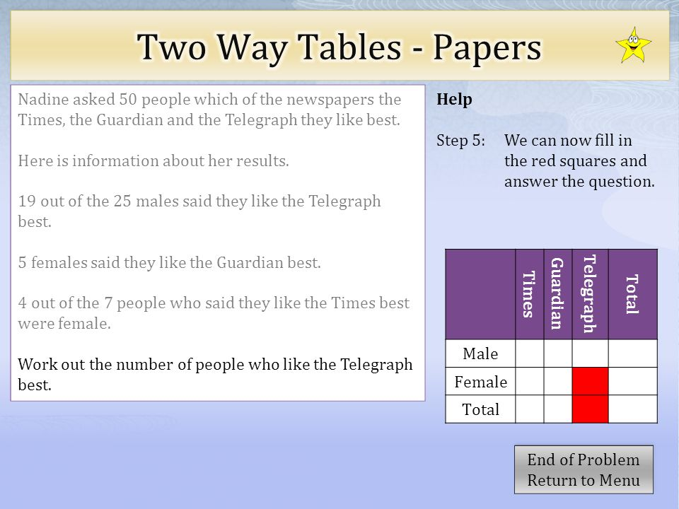 Help Step 5: We can now fill in the red squares and answer the question. Nadine asked 50 people which of the newspapers the Times, the Guardian and th