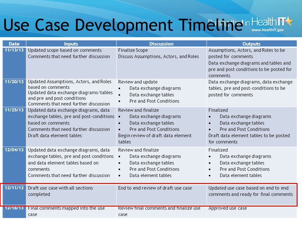 Use Case Development Timeline 10 DateInputsDiscussionOutputs 11/13/13 Updated scope based on comments Comments that need further discussion Finalize Scope Discuss Assumptions, Actors, and Roles Assumptions, Actors, and Roles to be posted for comments Data exchange diagrams and tables and pre and post conditions to be posted for comments 11/20/13 Updated Assumptions, Actors, and Roles based on comments Updated data exchange diagrams/tables and pre and post conditions Comments that need further discussion Review and update Data exchange diagrams Data exchange tables Pre and Post Conditions Data exchange diagrams, data exchange tables, pre and post-conditions to be posted for comments 11/25/13 Updated data exchange diagrams, data exchange tables, pre and post-conditions based on comments Comments that need further discussion Draft data element tables Review and finalize Data exchange diagrams Data exchange tables Pre and Post Conditions Begin review of draft data element tables Finalized Data exchange diagrams Data exchange tables Pre and Post Conditions Draft data element tables to be posted for comments 12/04/13 Updated data exchange diagrams, data exchange tables, pre and post conditions and data element tables based on comments Comments that need further discussion Review and finalize Data exchange diagrams Data exchange tables Pre and Post Conditions Data element tables Finalized Data exchange diagrams Data exchange tables Pre and Post Conditions Data element tables 12/11/13 Draft use case with all sections completed End to end review of draft use case Updated use case based on end to end comments and ready for final comments 12/18/13 Final comments mapped into the use case Review final comments and finalize use case Approved use case