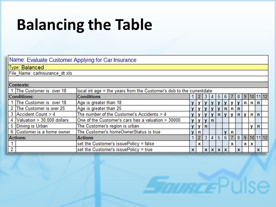 How to Verify an Exclusion Table Each column is a rule that excludes a case from the conclusion of the table But It is critical to look at what is left over The right tools will balance your table for you Look to the Balanced Table for what is being accepted