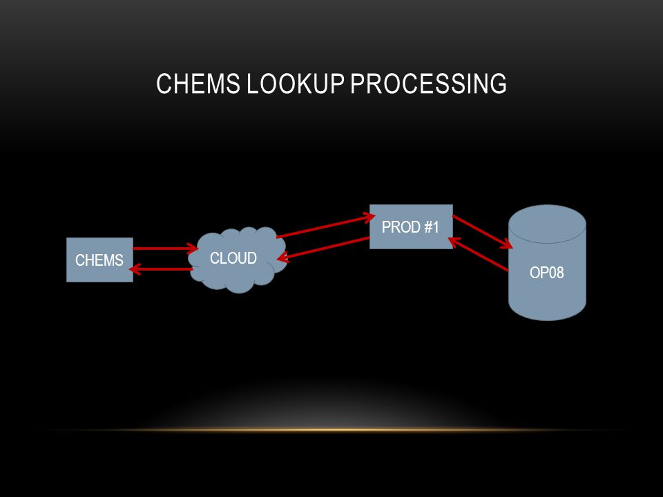 CHEMS LOOKUP PROCESSING CHEMS CLOUD PROD #1 OP08