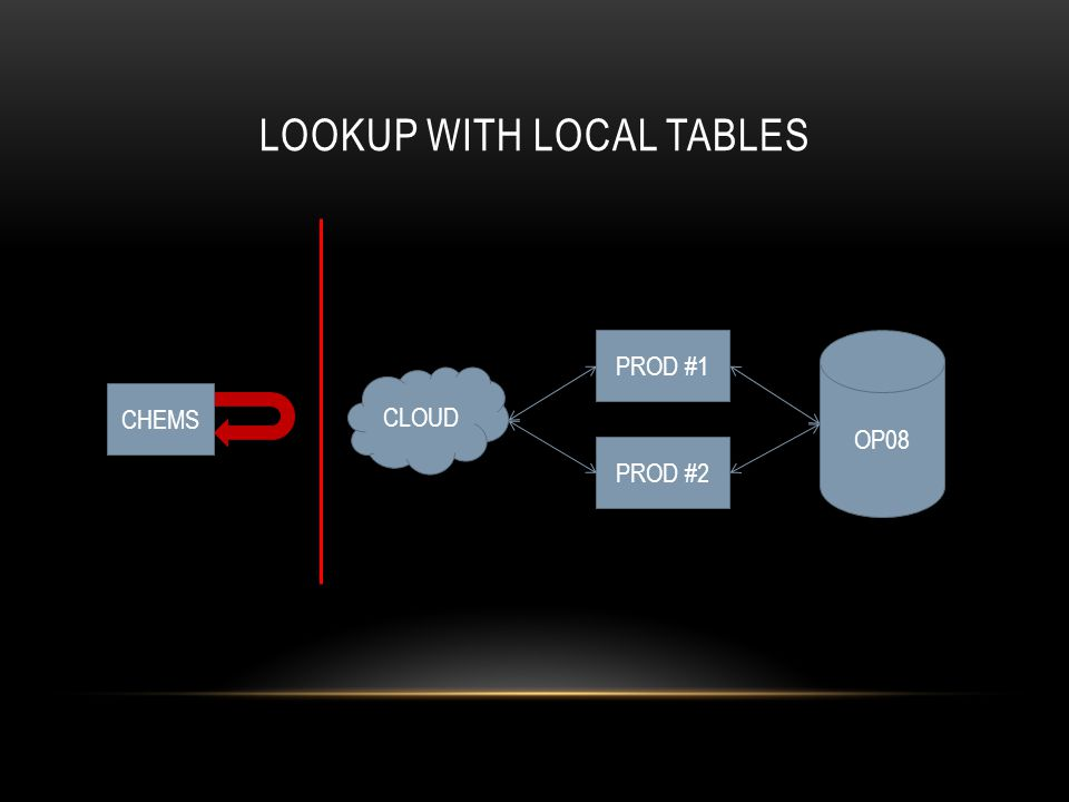 LOOKUP WITH LOCAL TABLES CHEMS CLOUD PROD #1 PROD #2 OP08
