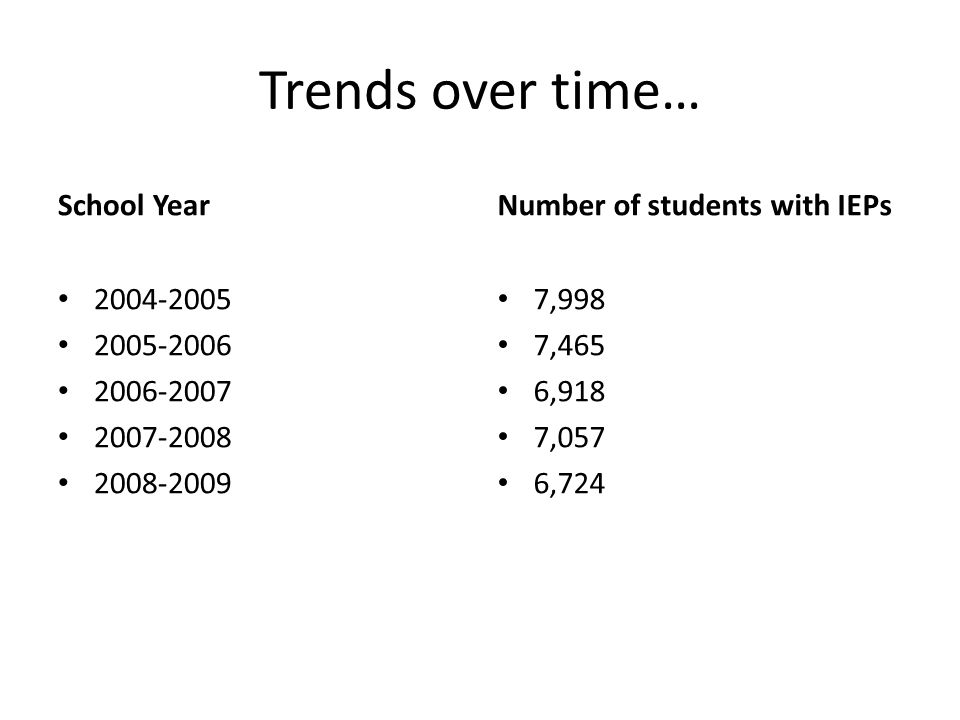 Trends over time… School Year 2004-2005 2005-2006 2006-2007 2007-2008 2008-2009 Number of students with IEPs 7,998 7,465 6,918 7,057 6,724