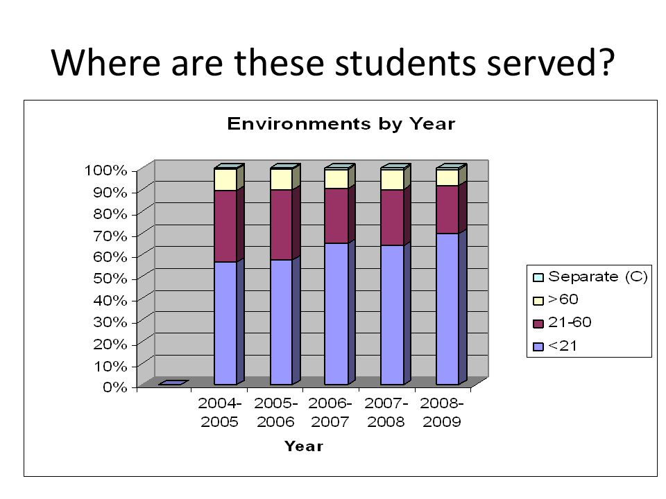 Where are these students served?