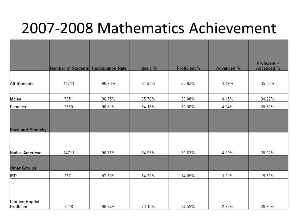 2007-2008 Mathematics Achievement Number of StudentsParticipation RateBasic %Proficient %Advanced % Proficient + Advanced % All Students14711 96.78% 64.98% 30.83% 4.19% 35.02% Males7351 96.75% 65.78% 30.08% 4.15% 34.22% Females7360 96.81% 64.18% 31.58% 4.24% 35.82% Race and Ethnicity Native American14711 96.78% 64.98% 30.83% 4.19% 35.02% Other Groups IEP2371 97.60% 84.70% 14.09% 1.21% 15.30% Limited English Proficient7518 96.74% 73.15% 24.53% 2.32% 26.85%
