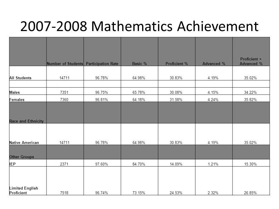 2007-2008 Mathematics Achievement Number of StudentsParticipation RateBasic %Proficient %Advanced % Proficient + Advanced % All Students14711 96.78% 6