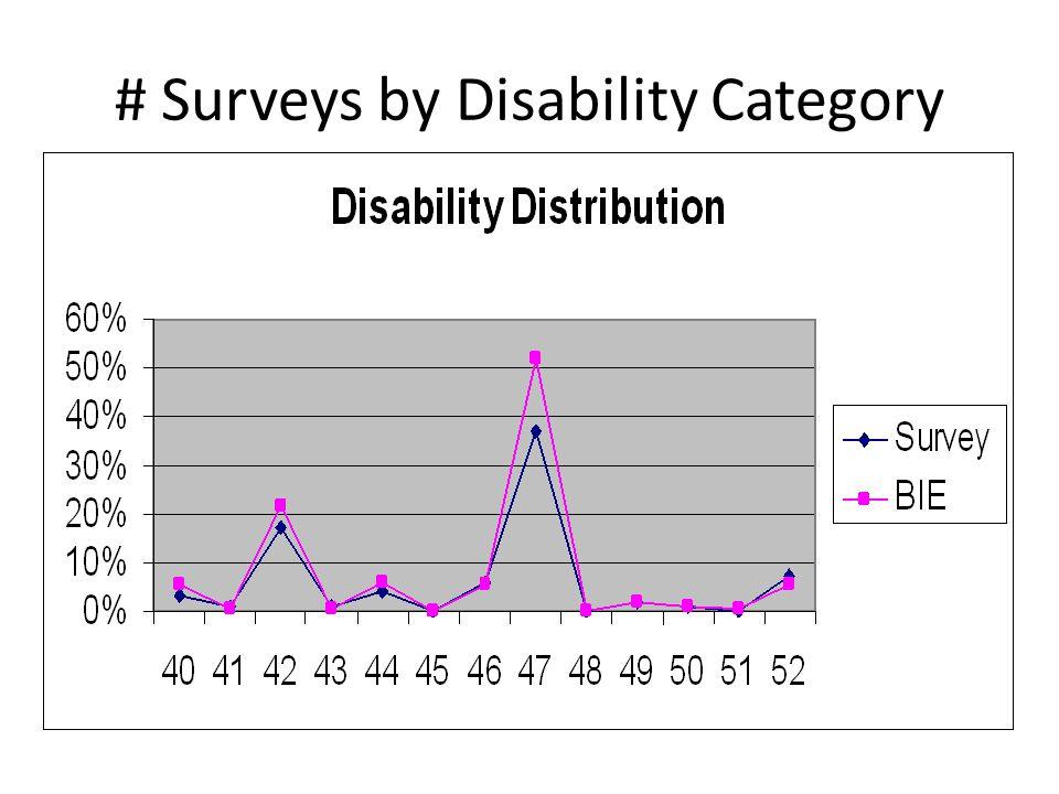 # Surveys by Disability Category