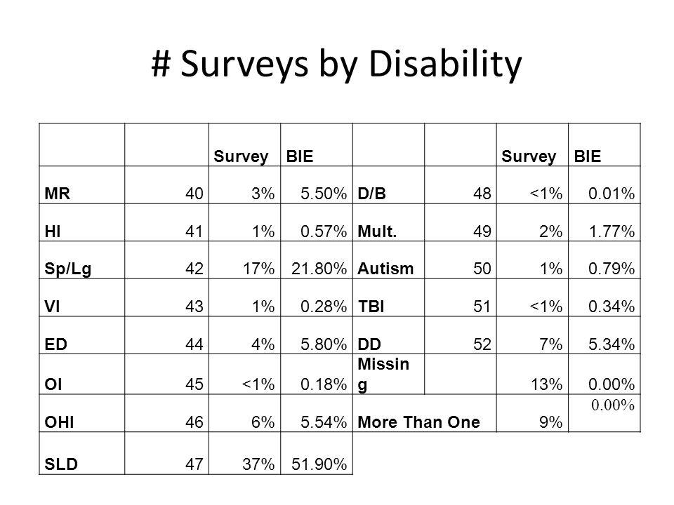 # Surveys by Disability SurveyBIESurveyBIE MR403%5.50%D/B48<1%0.01% HI411%0.57%Mult.492%1.77% Sp/Lg4217%21.80%Autism501%0.79% VI431%0.28%TBI51<1%0.34% ED444%5.80%DD527%5.34% OI45<1%0.18% Missin g13%0.00% OHI466%5.54%More Than One9% 0.00% SLD4737%51.90%