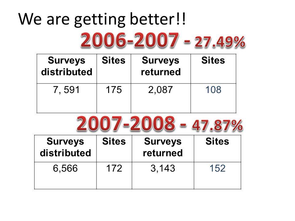 Surveys distributed SitesSurveys returned Sites 7, 5911752,087108 Surveys distributed SitesSurveys returned Sites 6,5661723,143152 We are getting better!!