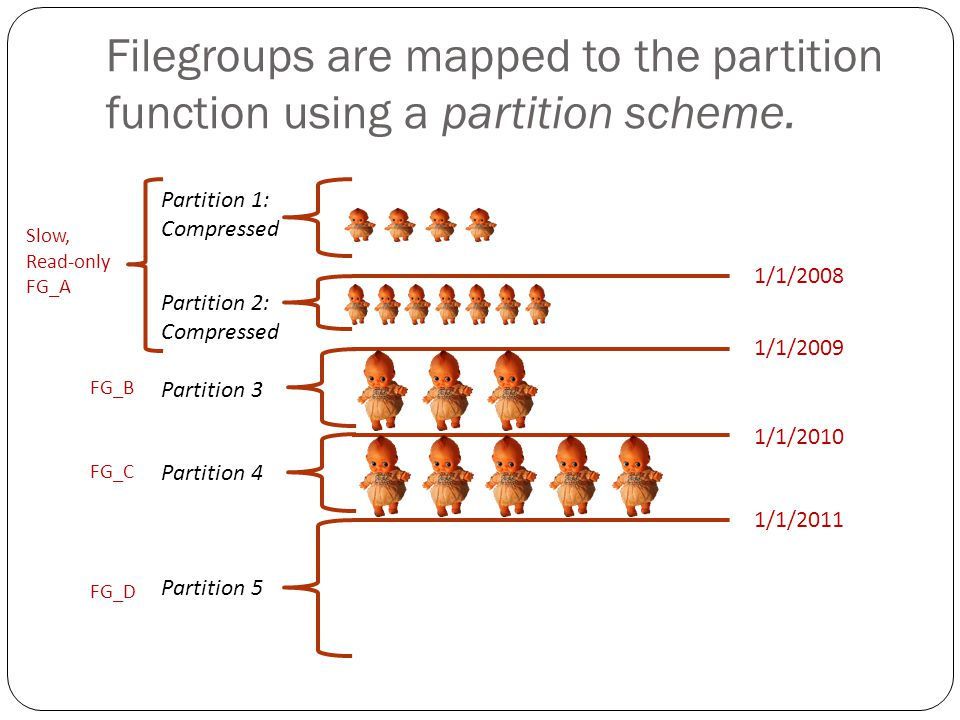 Filegroups are mapped to the partition function using a partition scheme.