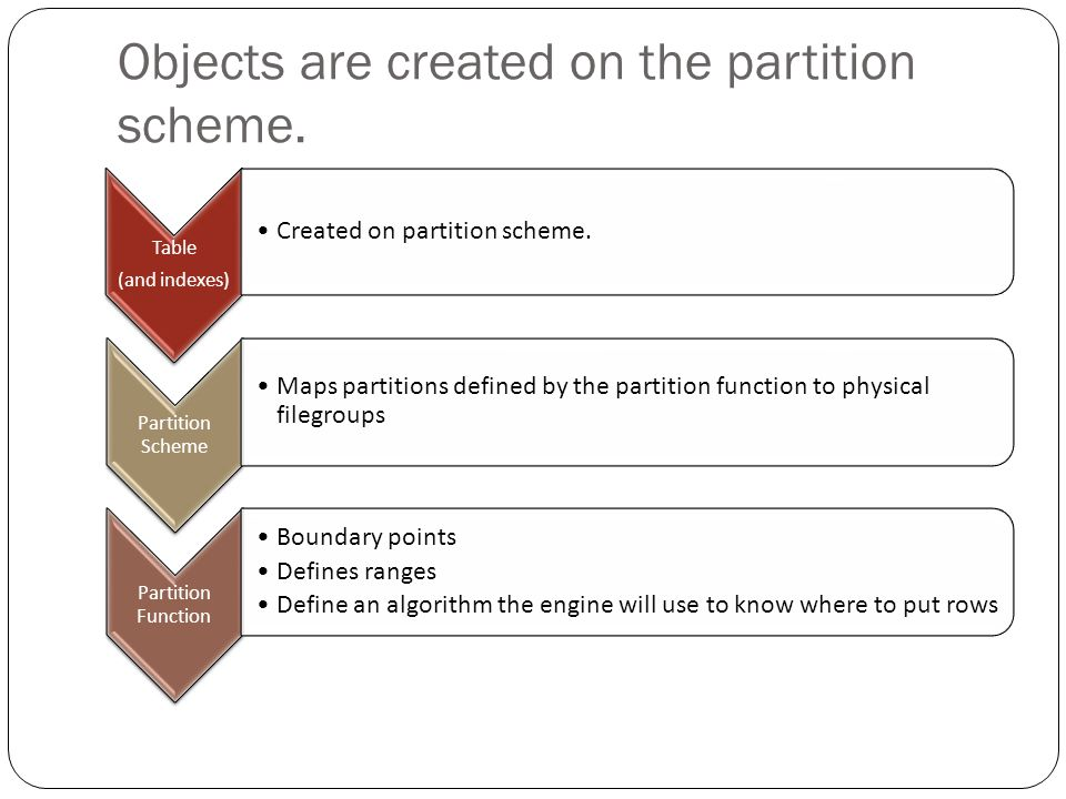 Objects are created on the partition scheme. Table (and indexes) Created on partition scheme.